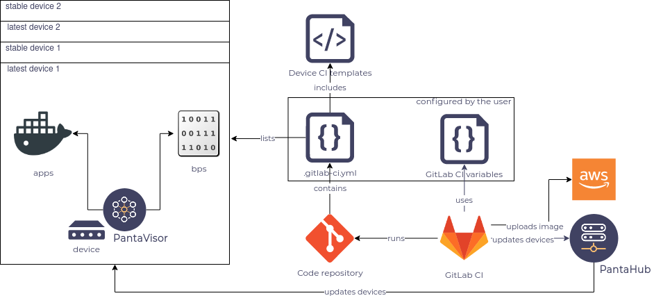 cicd pipeline for embedded Linux